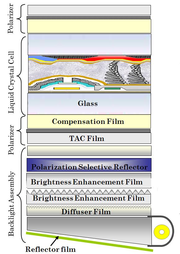 Backlight And Film Modeling Kessler Optics And Photonics