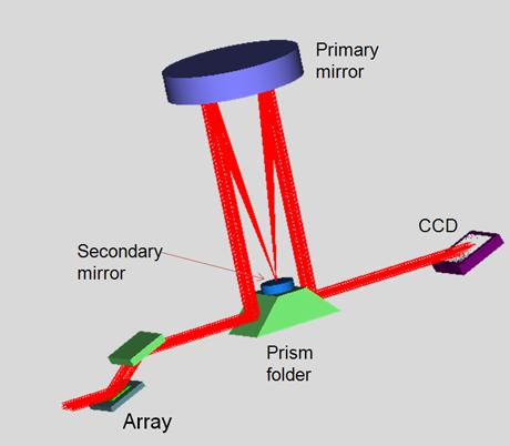 Offner based array imager system