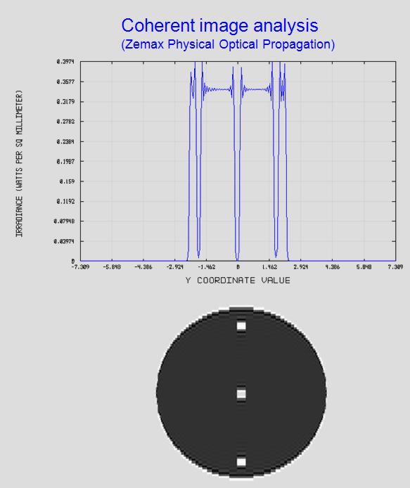 Coherent imaging analysis